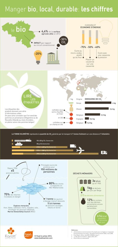 nutrigraphics-bio-local-durable-chiffres