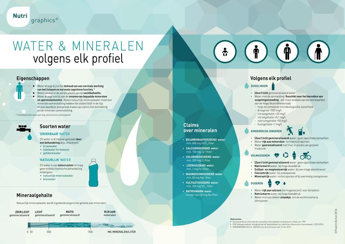 nutrigraphics-water-mineralen-volgens-elk-profiel