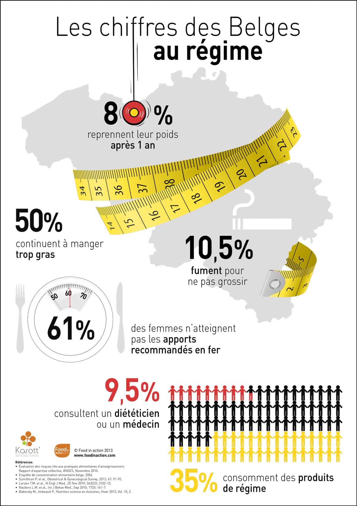 nutrigraphics-chiffres-belges-regime