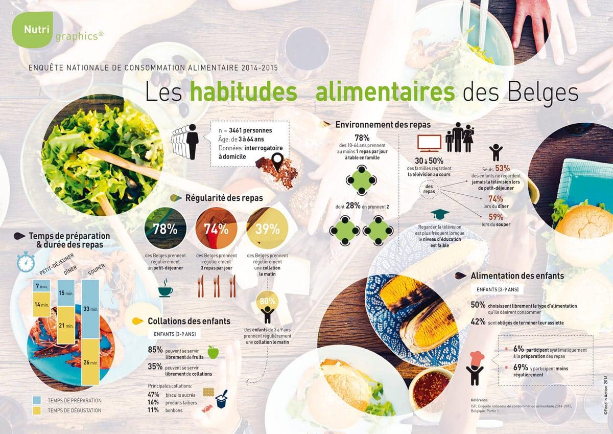 nutrigraphics-habitudes-alimentaires-belges