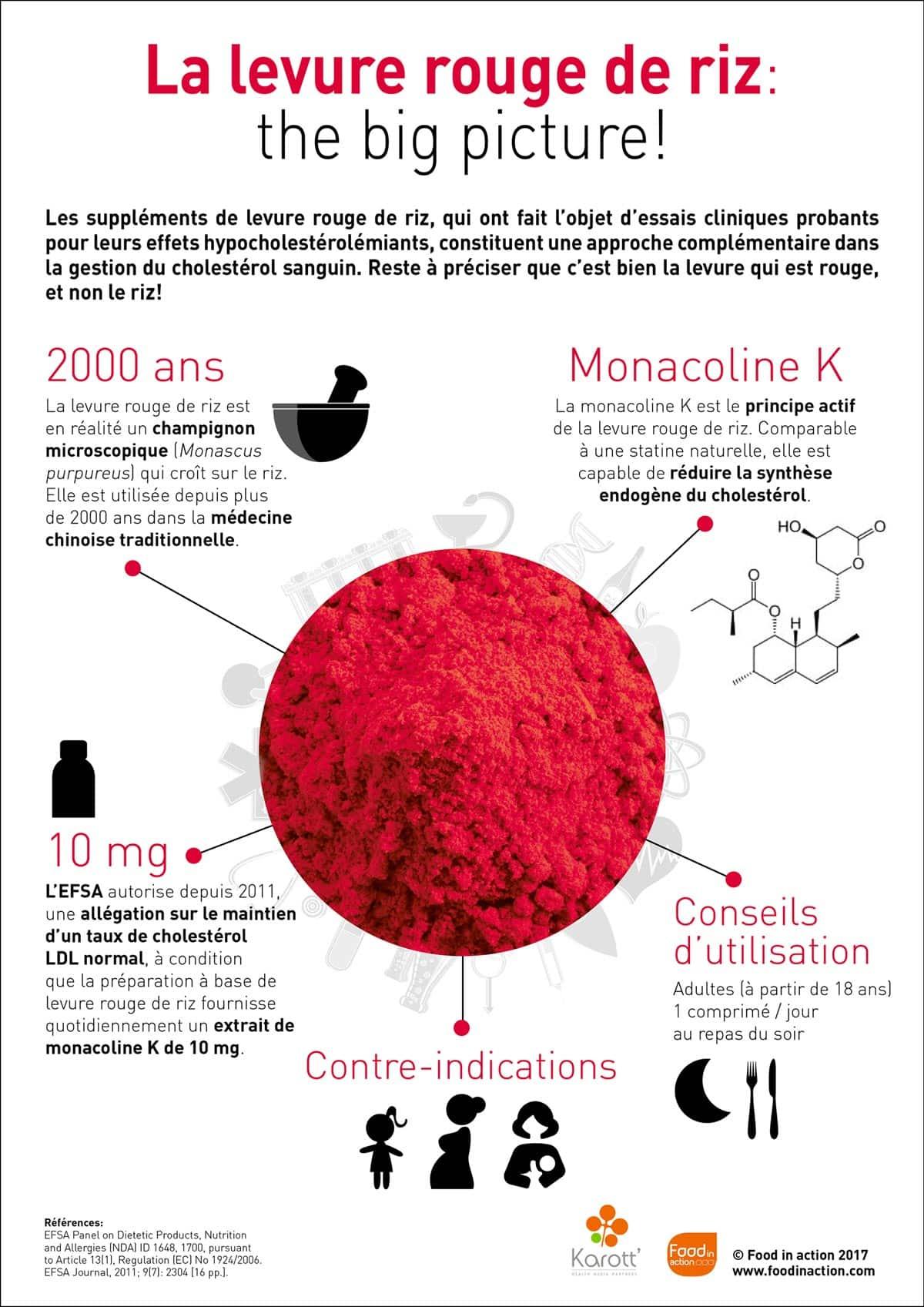 nutrigraphics-levure-rouge-riz