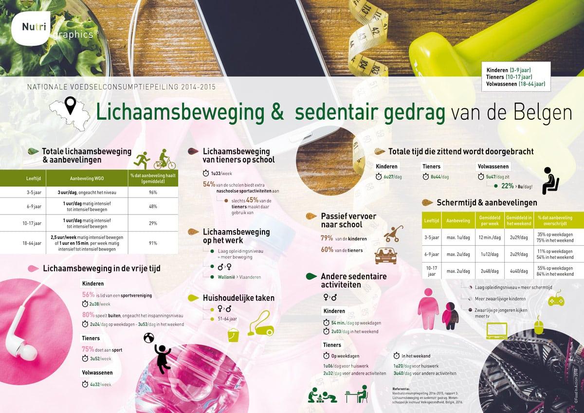 nutrigraphics-lichaamsbeweging-sedentair-gedrag-belgen