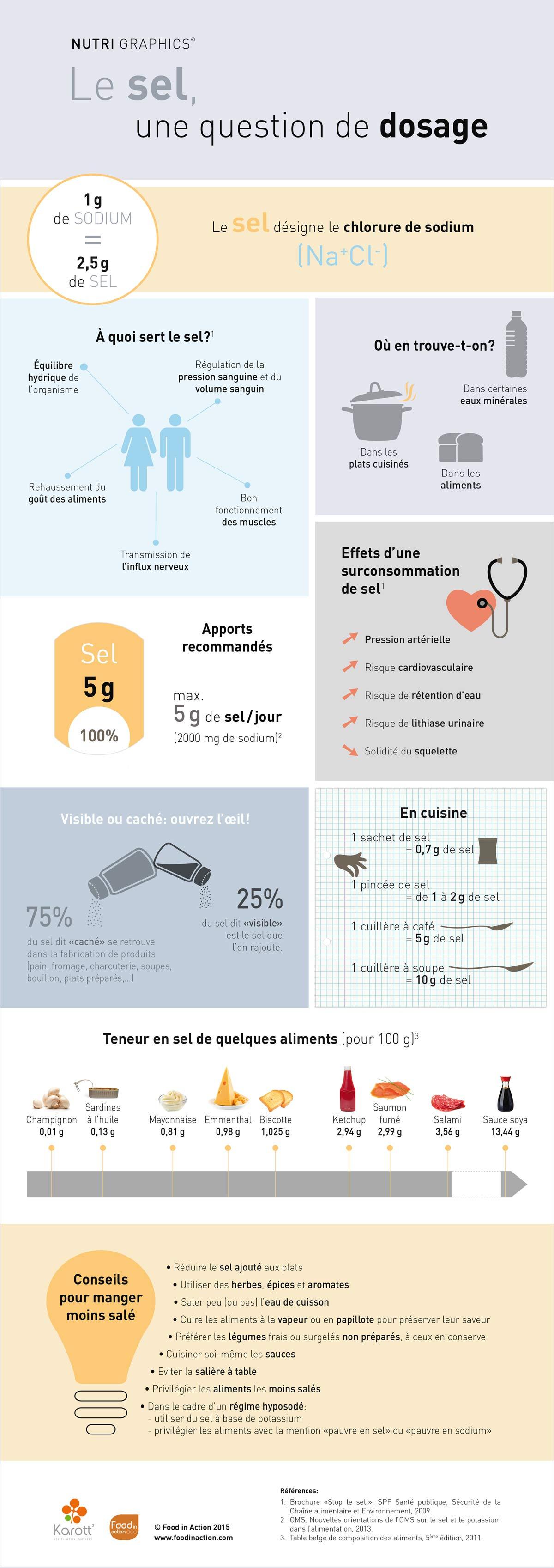 nutrigraphics-sel-dosage