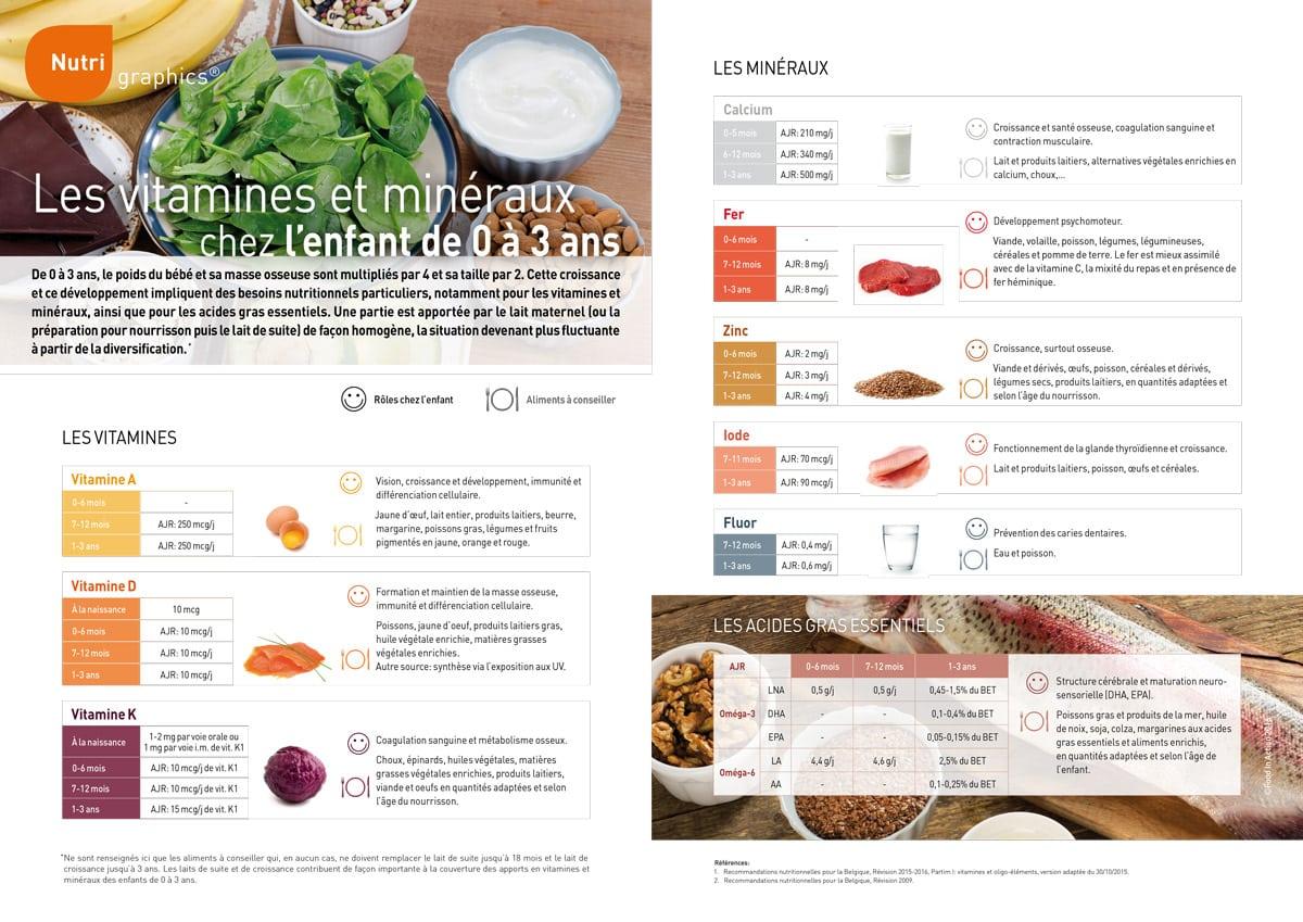 nutrigraphics-vitamines-mineraux-enfant