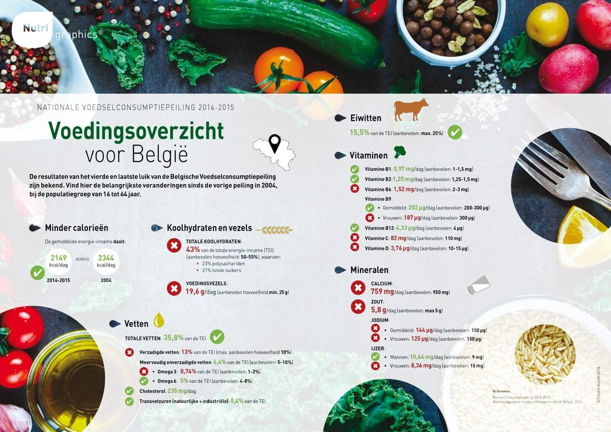 nutrigraphics-voedingsoverzicht-belgie