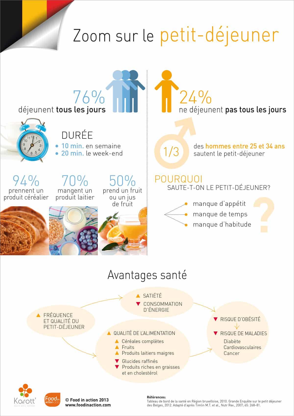 nutrigraphics-zoom-petit-dejeuner