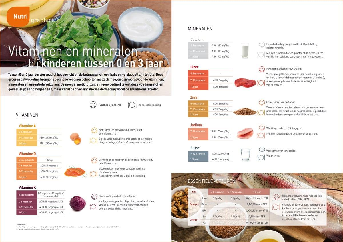 nutrigraphics-vitaminen-mineralen-kinderen-tussen-0-en-3-jaar