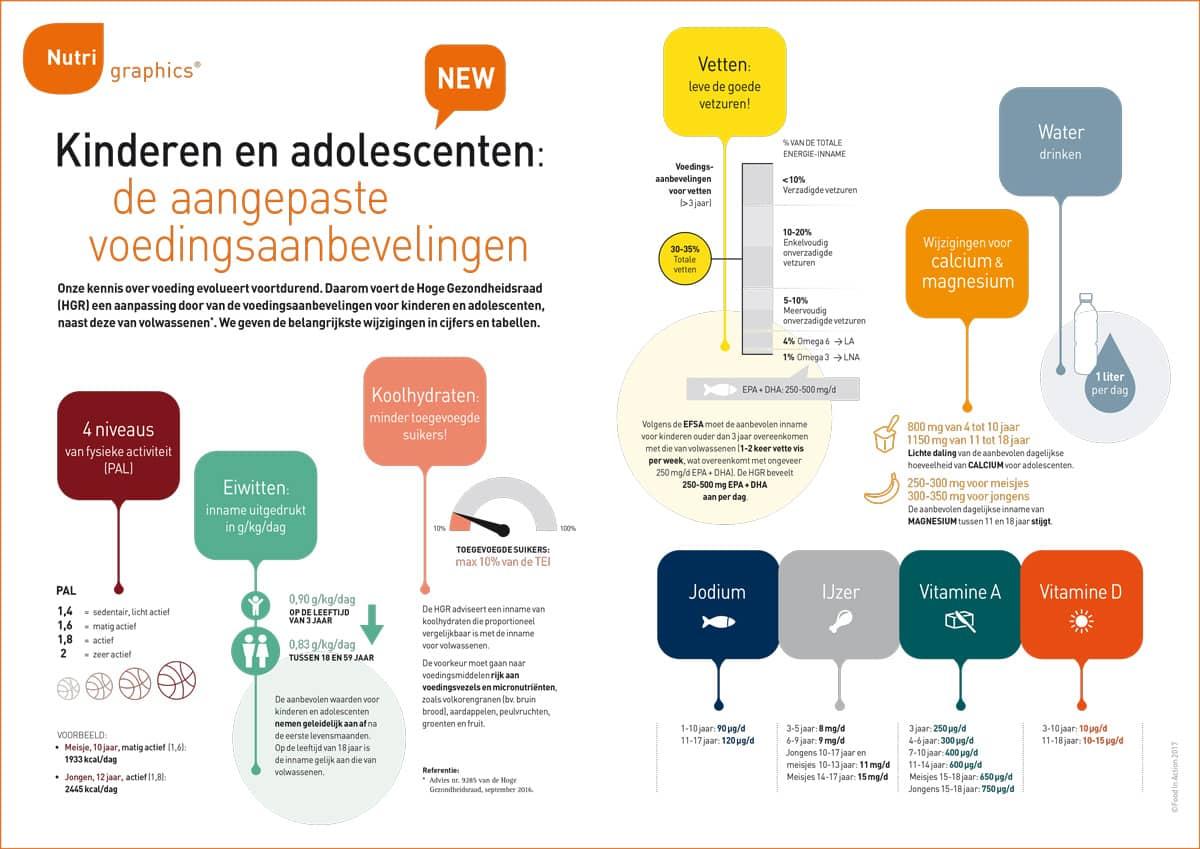 nutrigraphics-kinderen-adolescenten-voedingsaanbevelingen