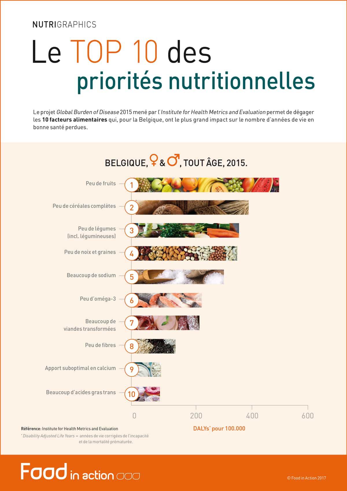 nutrigraphics-top-10-priorites-nutritionnelles