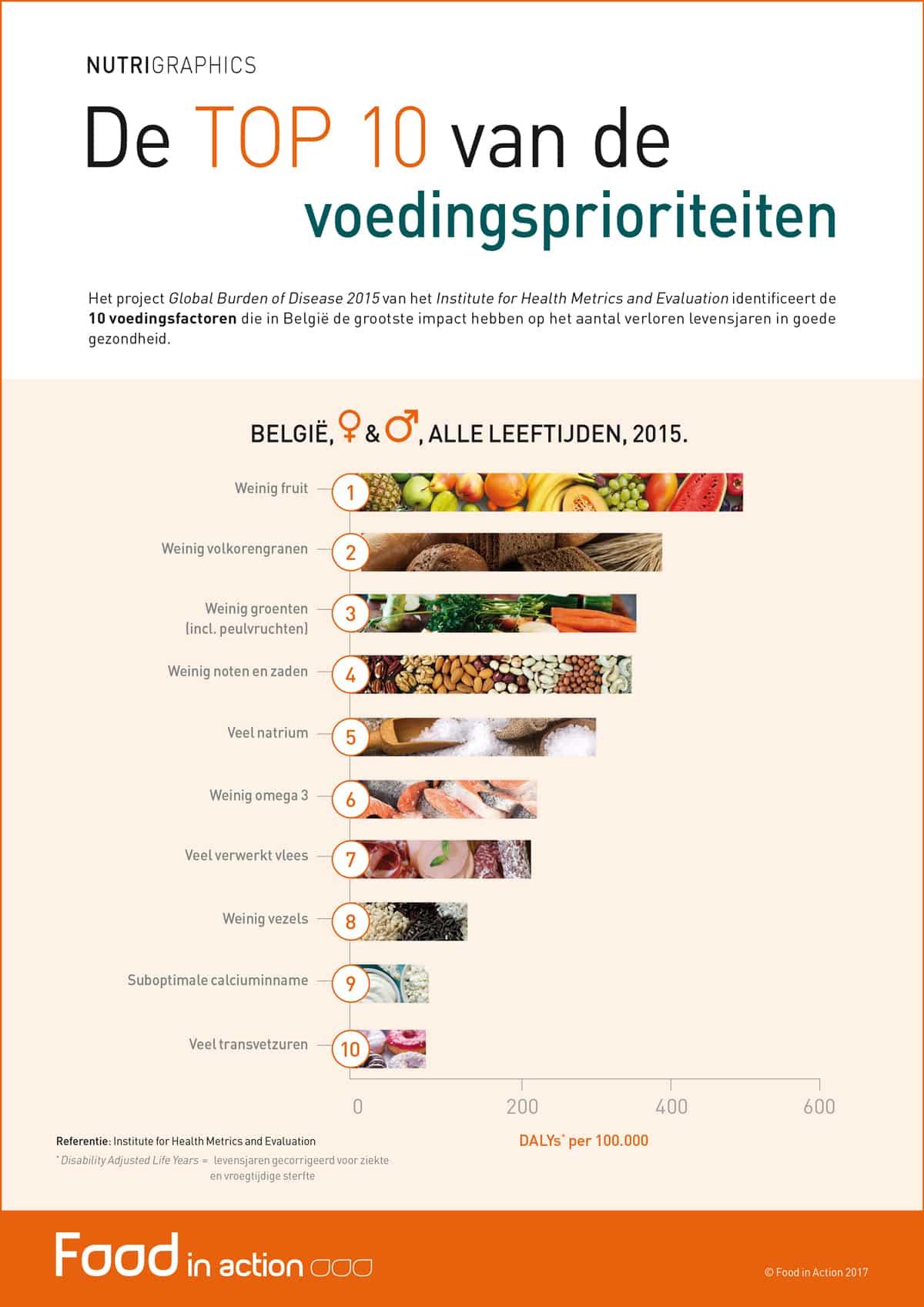 nutrigraphics-top-10-voedingsprioriteiten