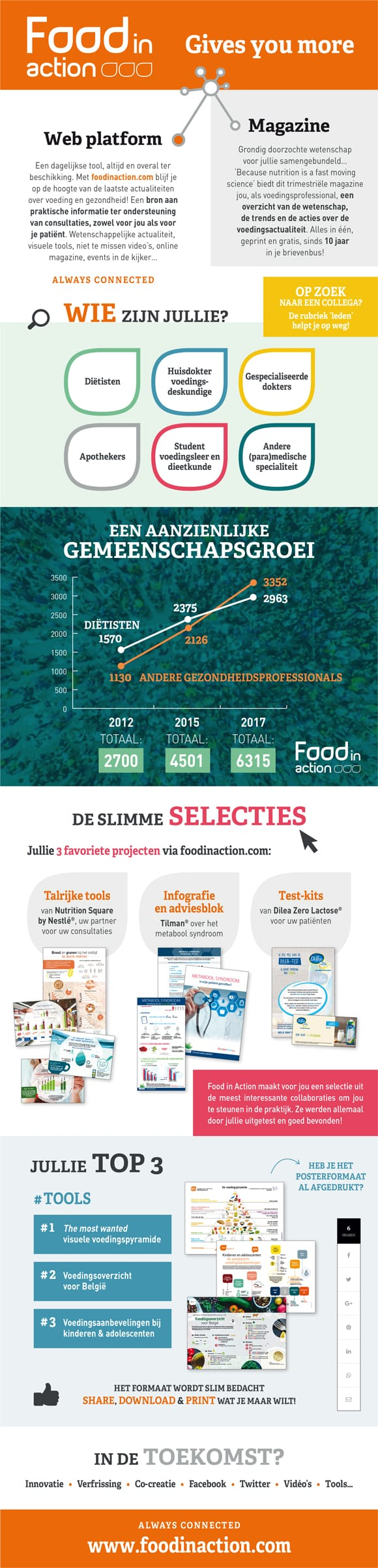 infografiek-food-in-action-gives-more