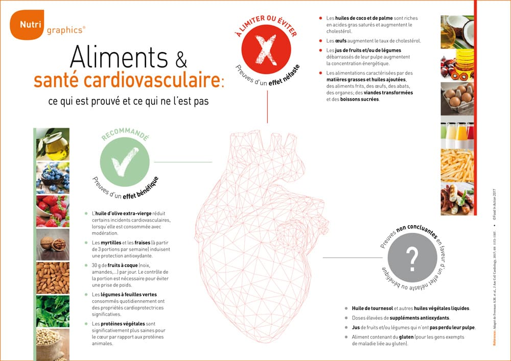 nutrigraphics-aliments-sante-cardiovasculaire