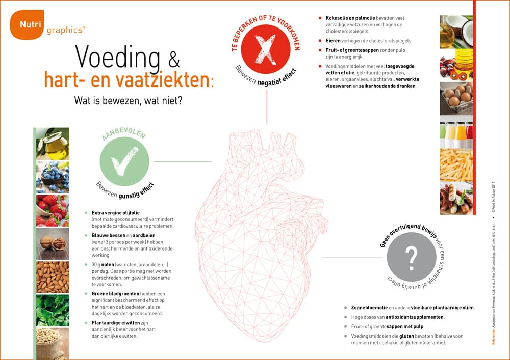 nutrigraphics-voeding-hart-vaatziekten