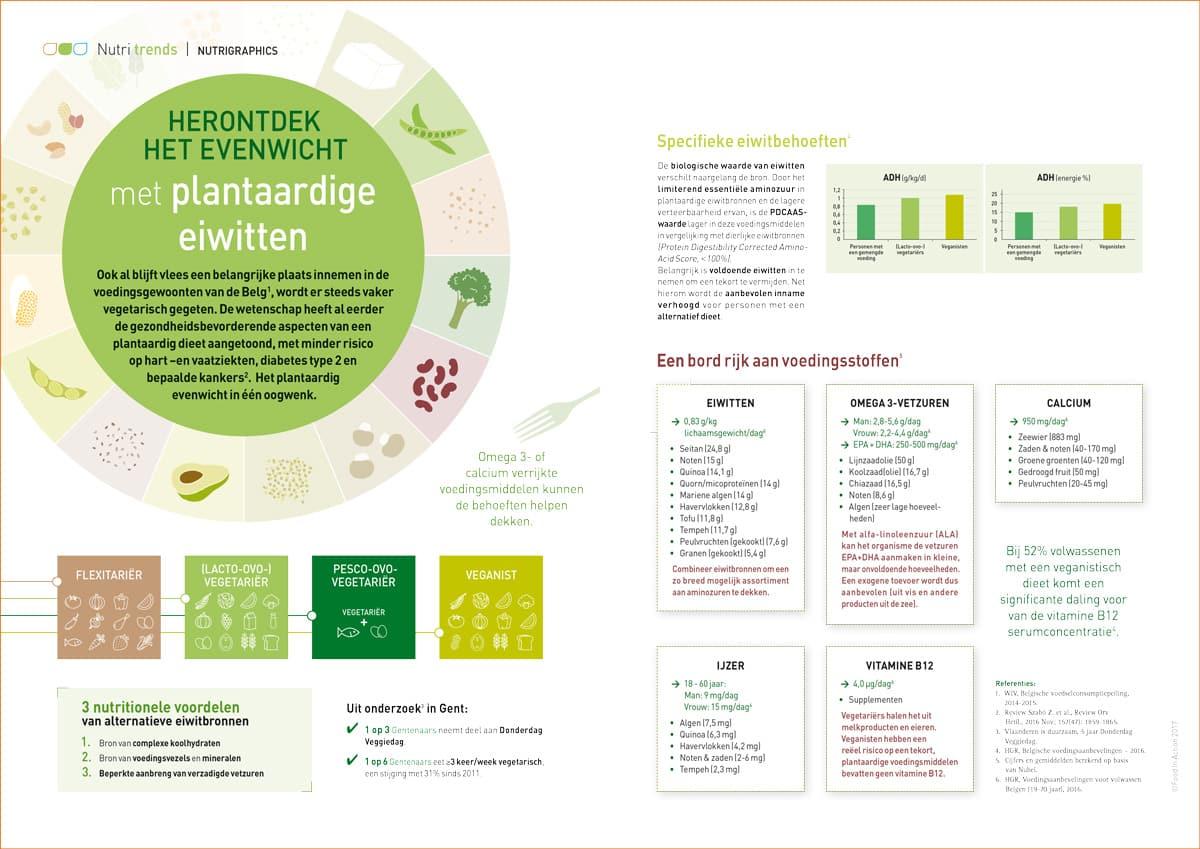 evenwicht-plantaardige-eiwitten