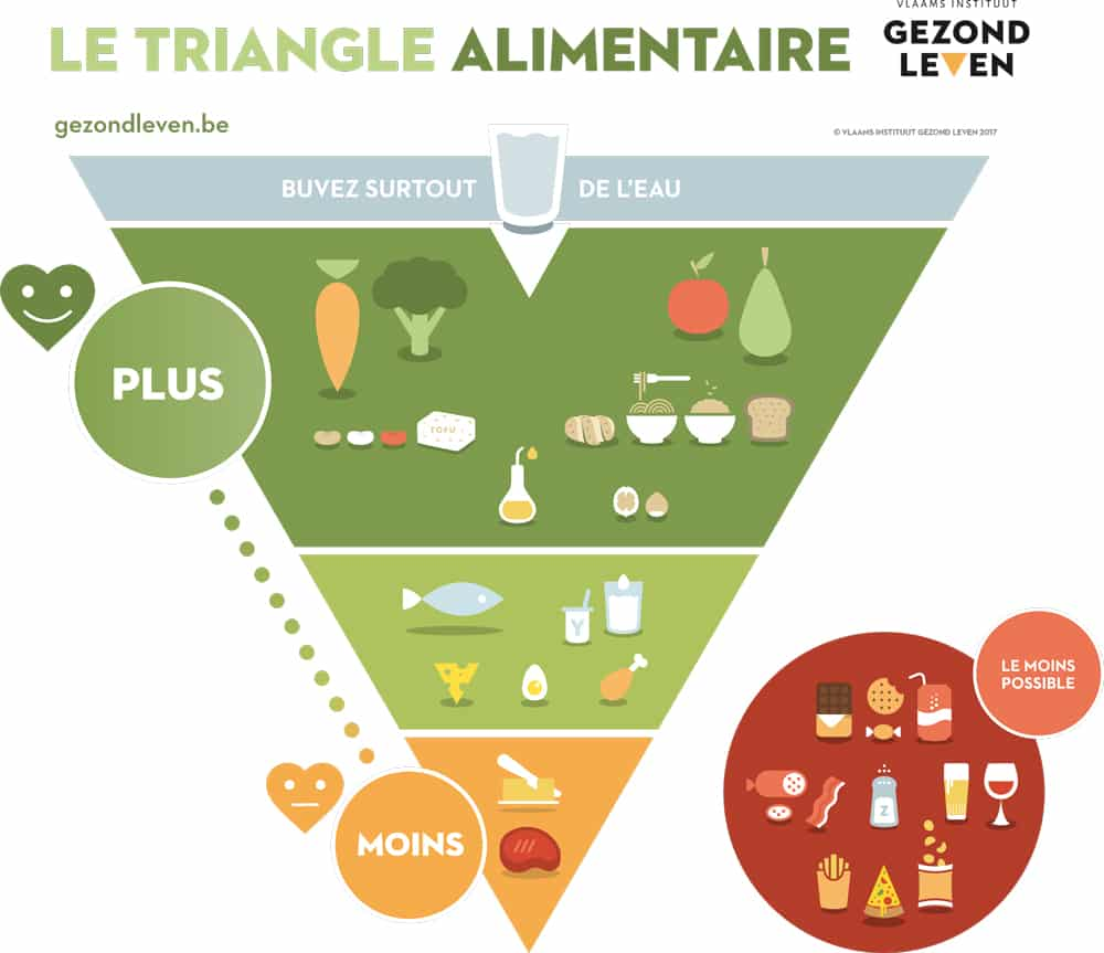 triangle-alimentaire-peau-neuve