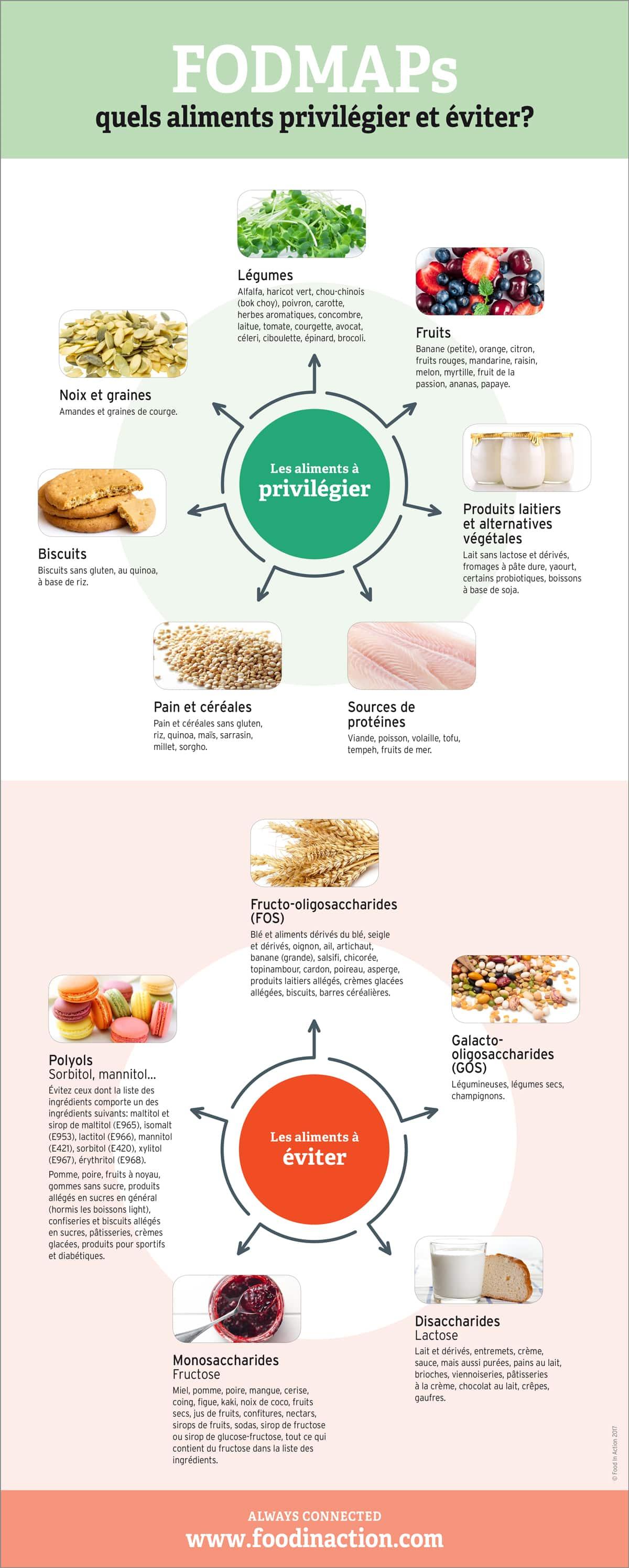 nutrigraphics-fodmaps-aliments