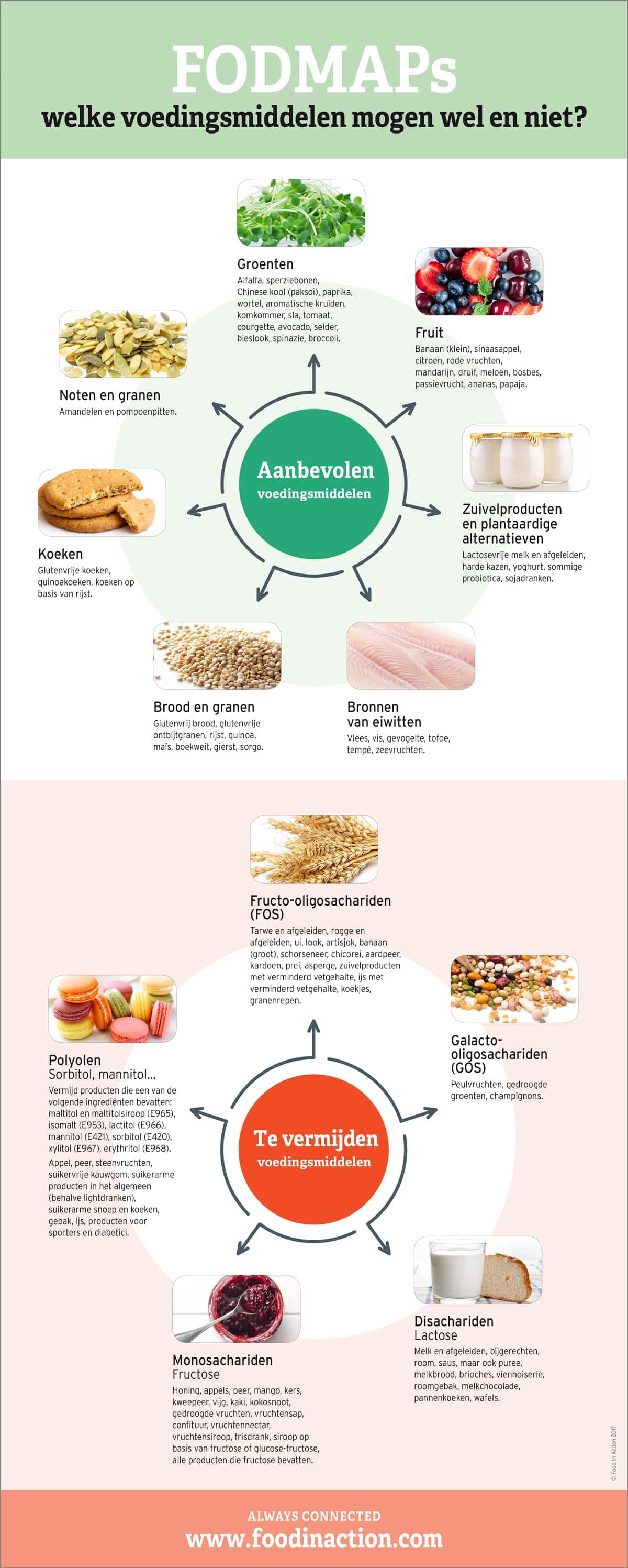 nutrigraphics-fodmaps-voedingsmiddelen