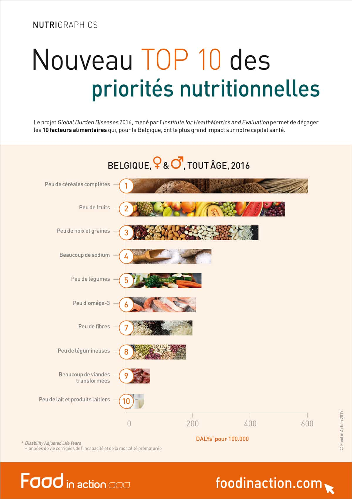 nutrigraphics-top-10-priorites-nutritionnelles