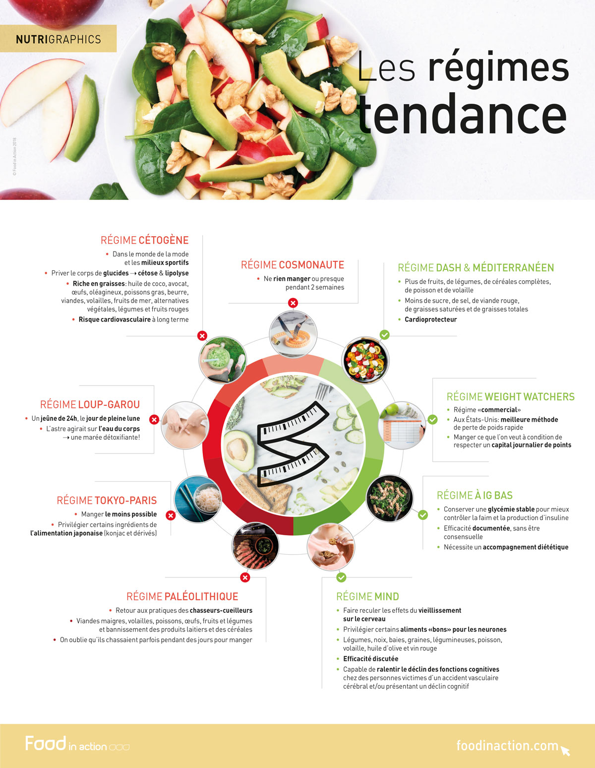 nutrigraphics-regimes-tendances