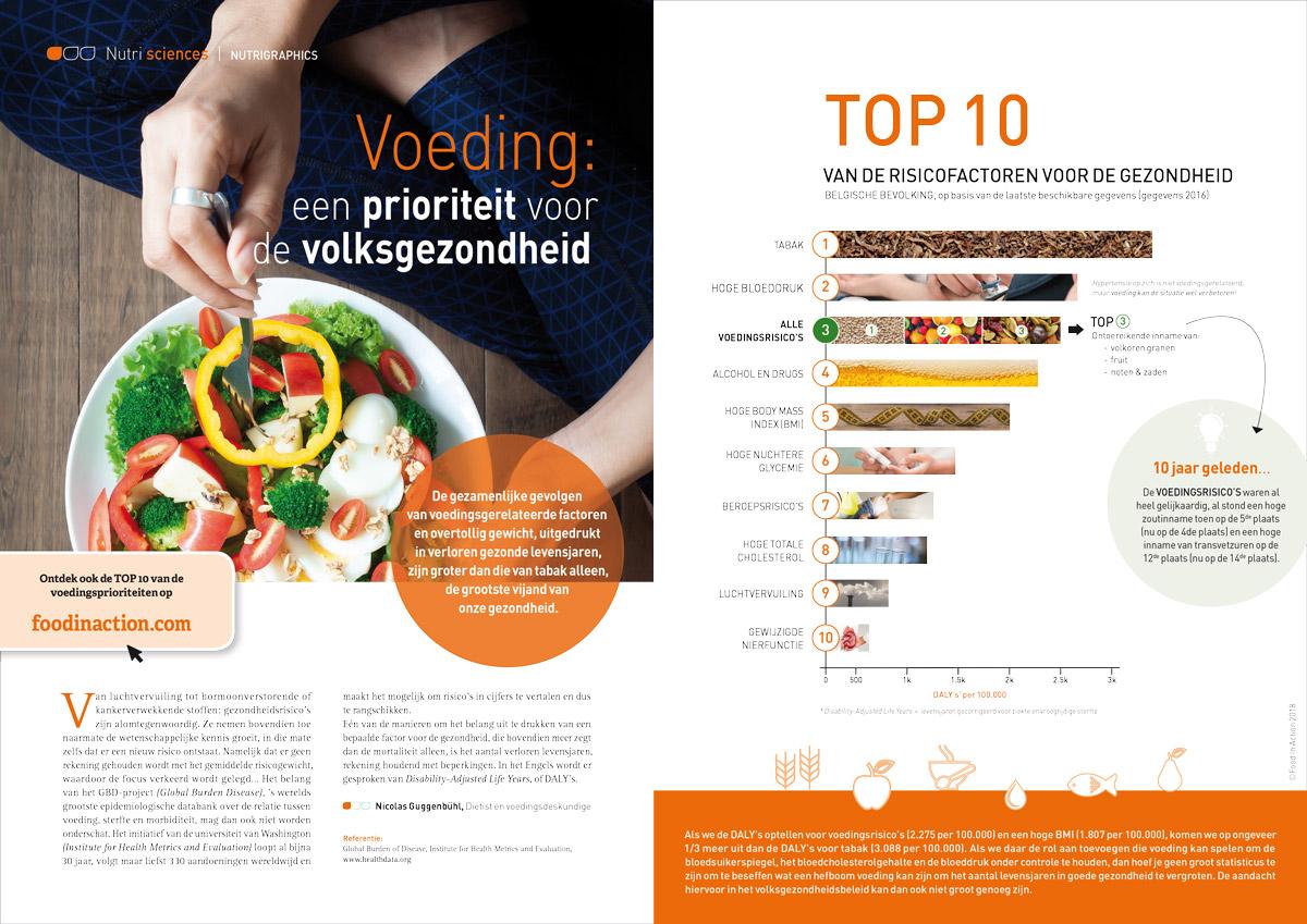 nutrigraphics-voeding-prioriteit-volksgezondheid