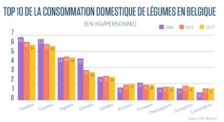 consommation-domestique-legumes-belgique
