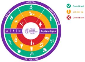 recommandation-prevenir-cancer