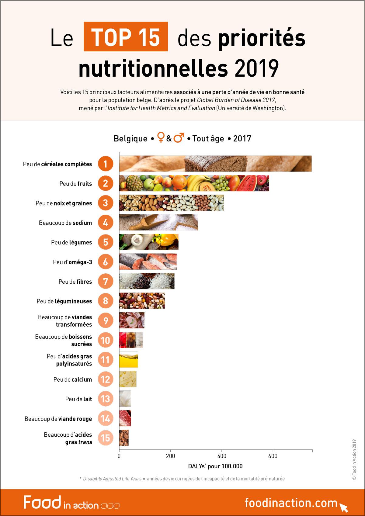 nutrigraphics-top-priorites-nutritionnelles-2019