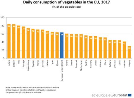 consommation-europeenne-legumes-belgique
