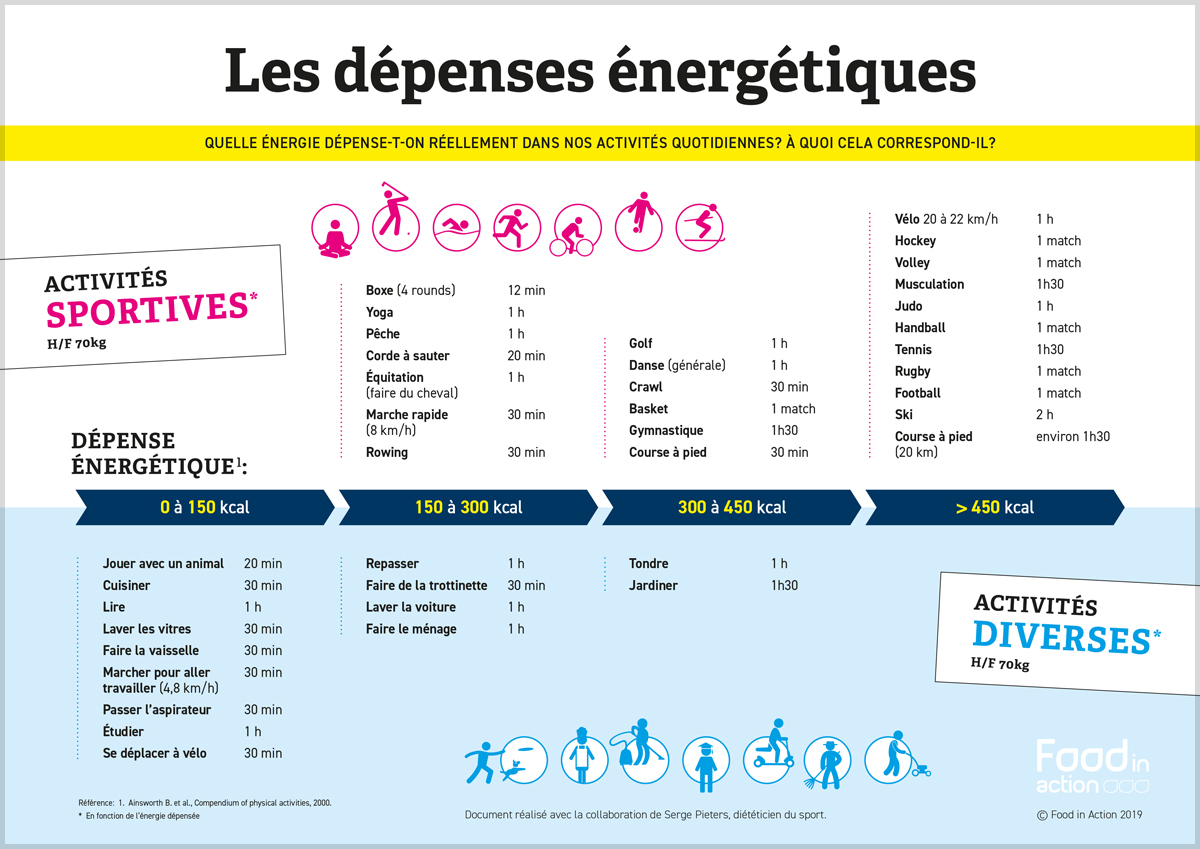 nutrigraphics-depenses-energetiques-1