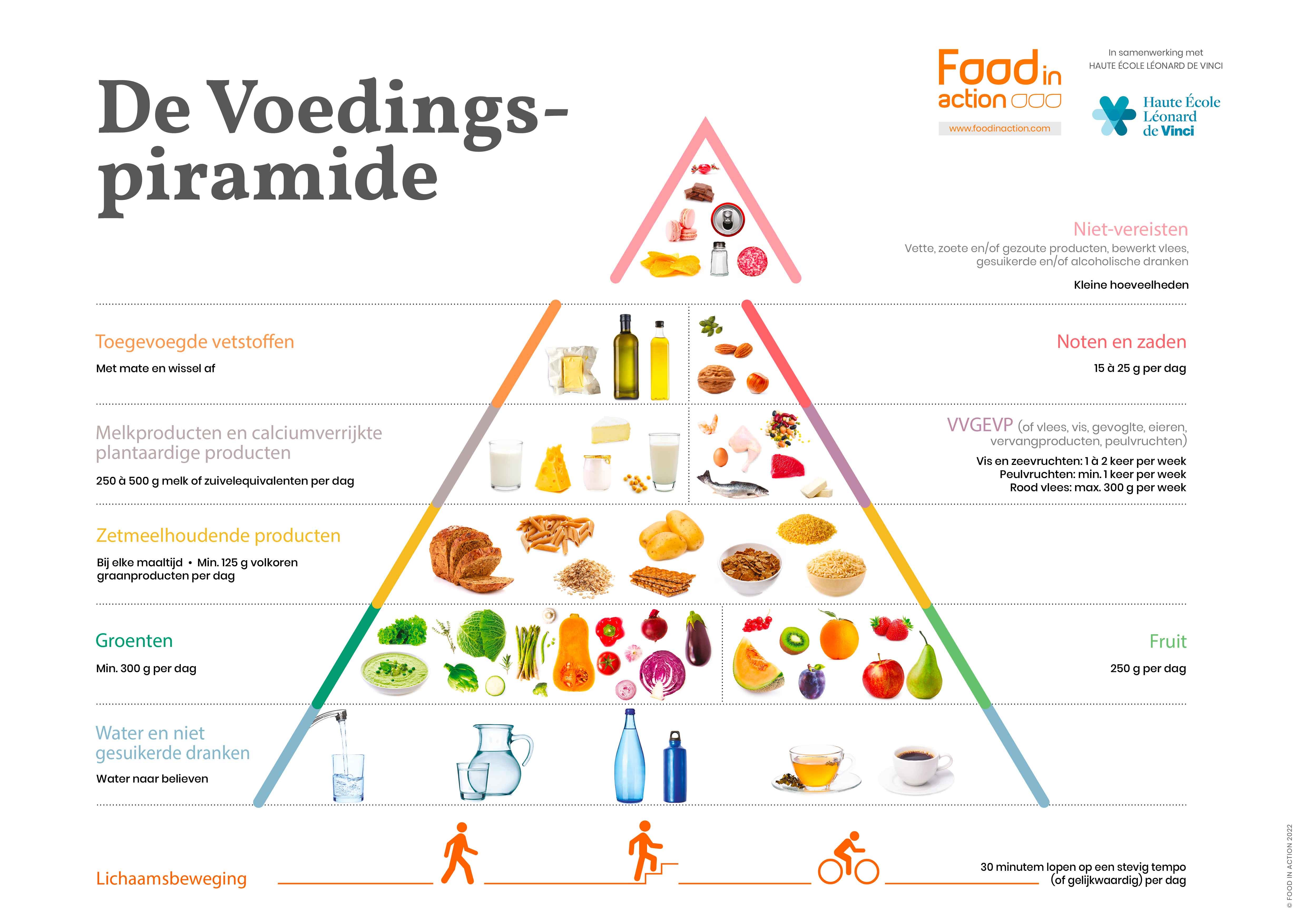 voedingspiramide-groepen-aanbevelingen